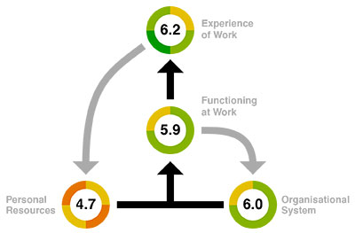 New Economics Foundation Dynamic Model of Well-Being