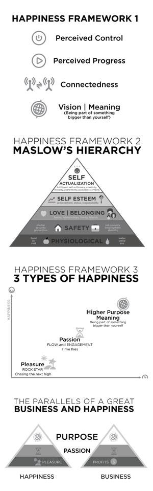 Delivering Happiness Frameworks