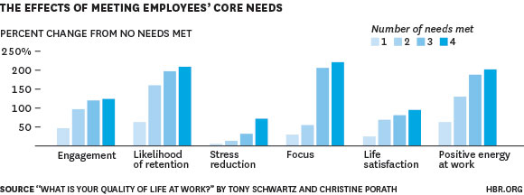 Effects of Meeting Employees Needs Graph