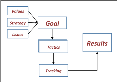 The Big Goal Diagram